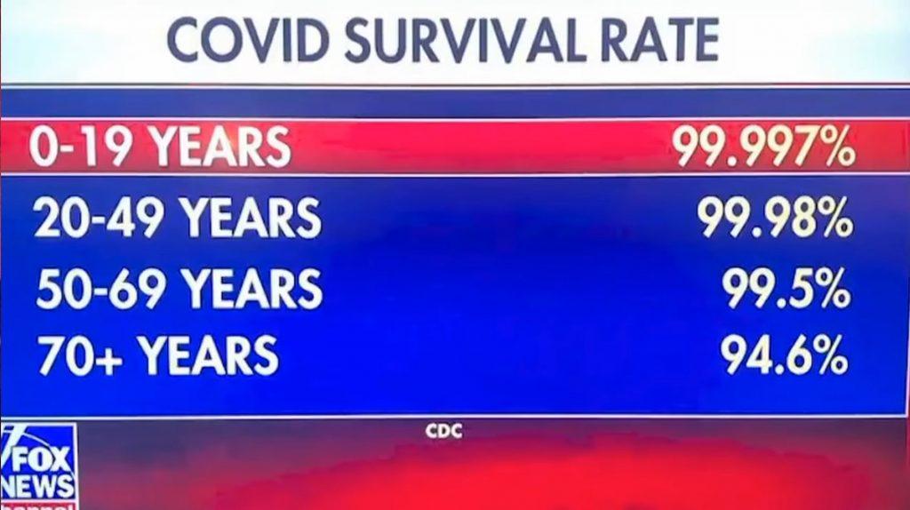 SurvivalRate